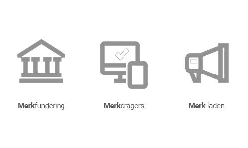 De elementen van een merk; merkfundering; merkdragers; merk laden